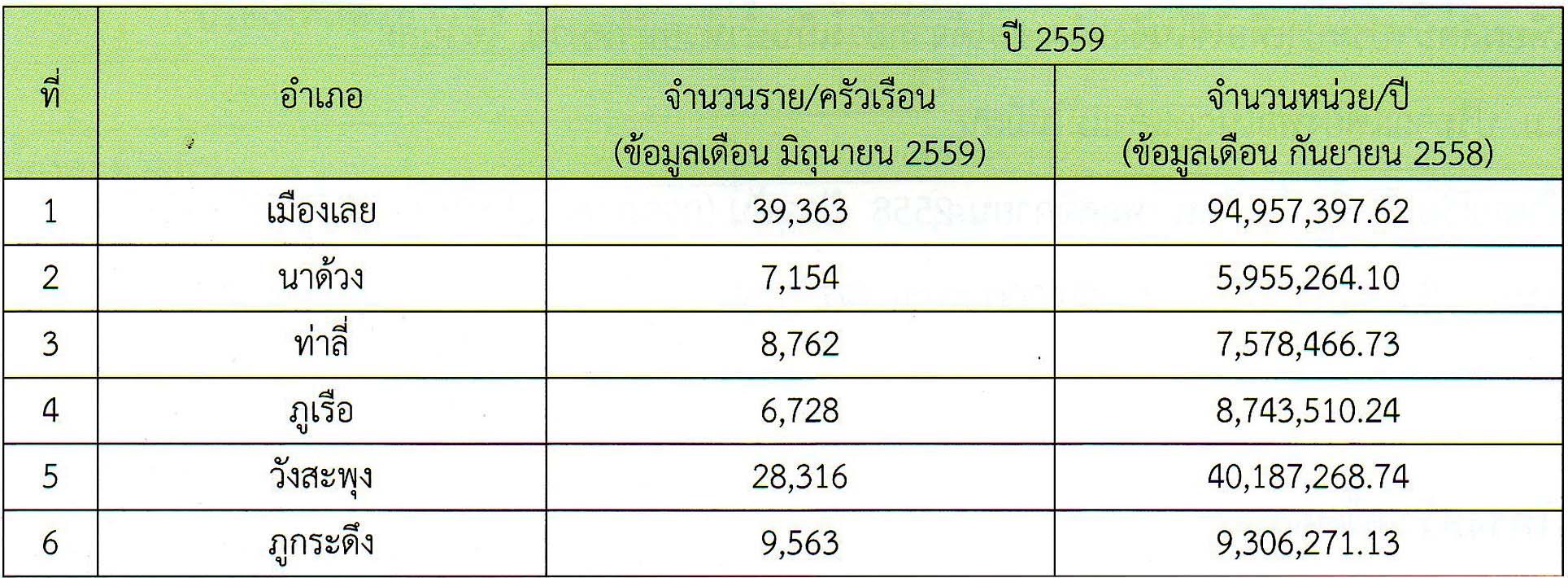 จำนวนครัวเรือนที่ไฟฟ้าและปริมาณการใช้กระแสไฟฟ้าแต่ละปี ปี2559