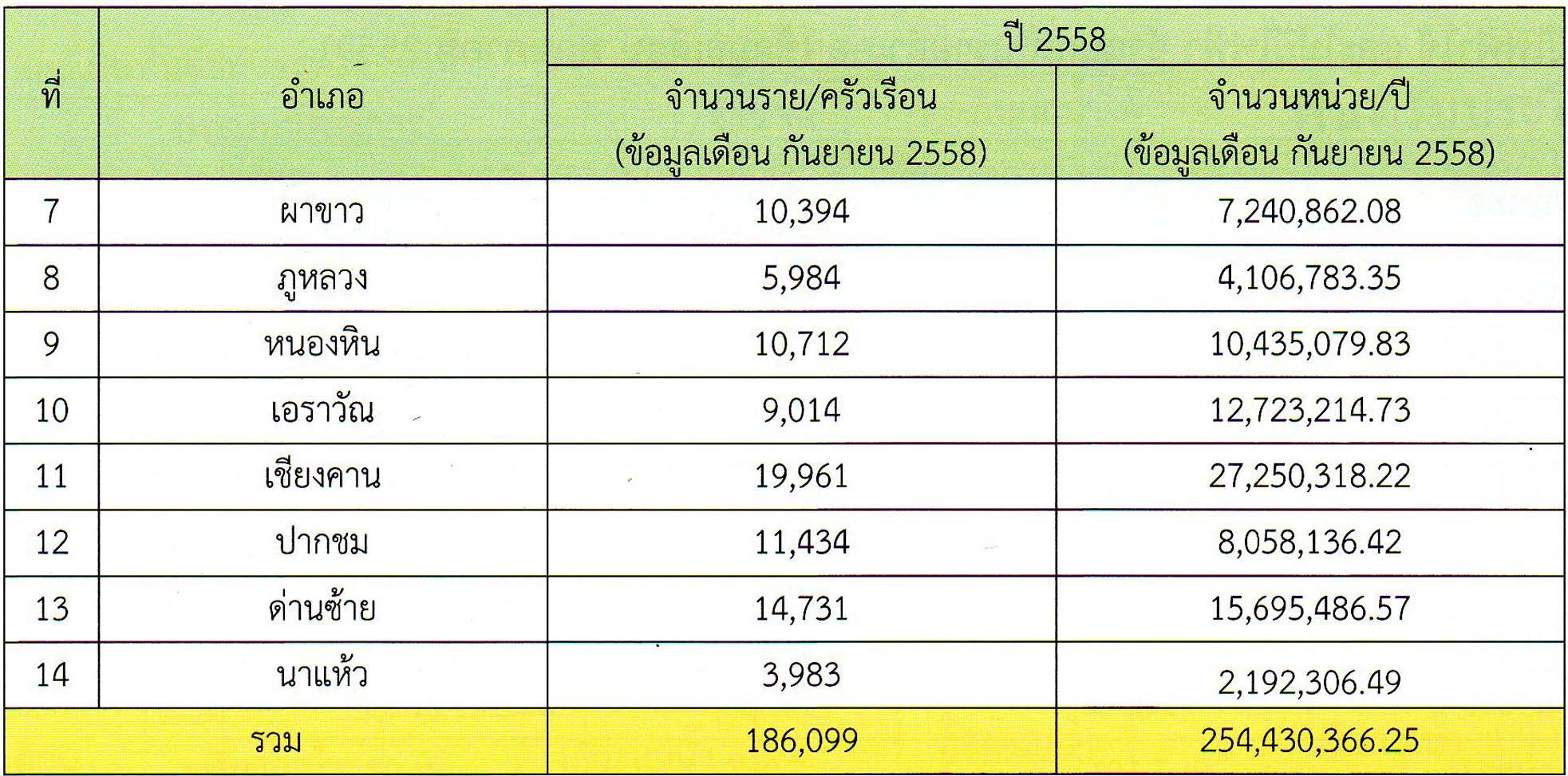 จำนวนครัวเรือนที่ไฟฟ้าและปริมาณการใช้กระแสไฟฟ้าแต่ละปี ปี2558